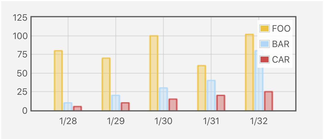 Flot Multi-Series Bar Graph